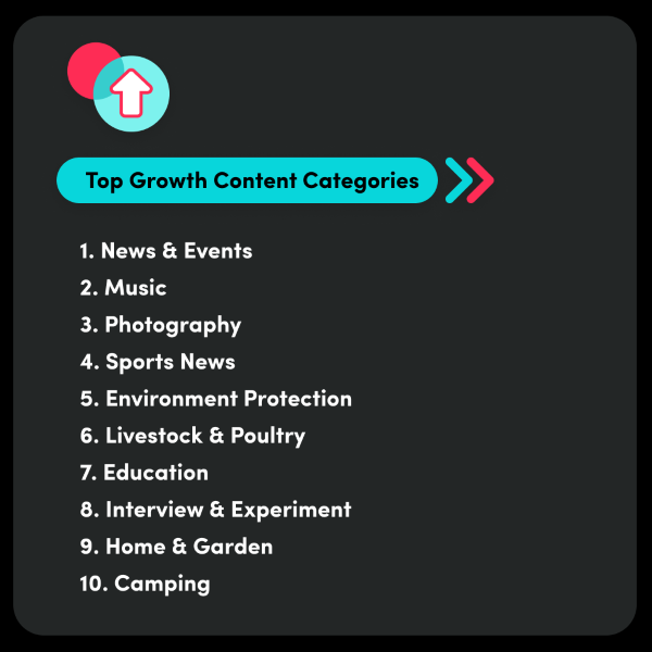The Top TikTok Growth Content Categories in 2020: 1. News and Events 2. Music 3. Photography 4. Sports News 5. Environment Protection 6. Livestock and Poultry 7. Education 8. Interview and Experiment 9. Home & Garden 10. Camping