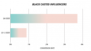 Black Influencers' Conversion Rate Increased 4X in our campaigns
