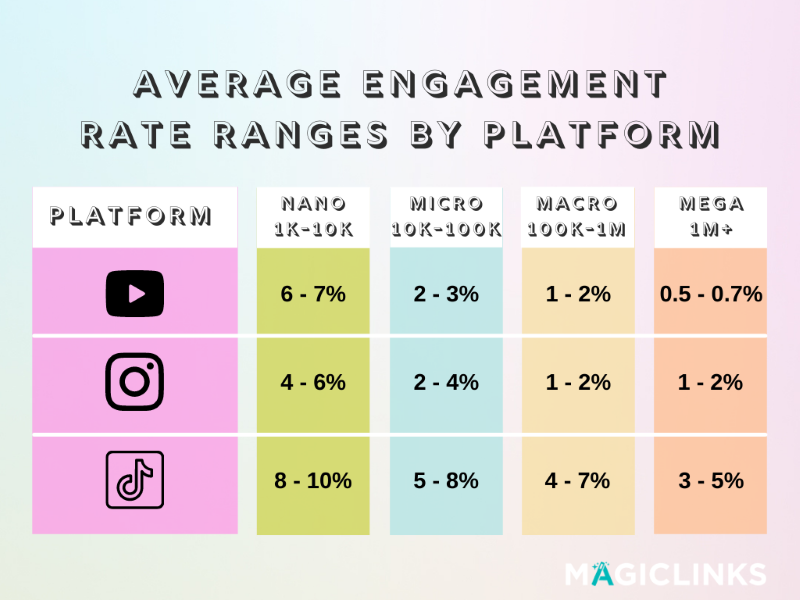 to grow your channels fast in 2021, aim for these average influencer engagement rates for youtube, tiktok, and instagram for nano, micro, macro, and mega influencers