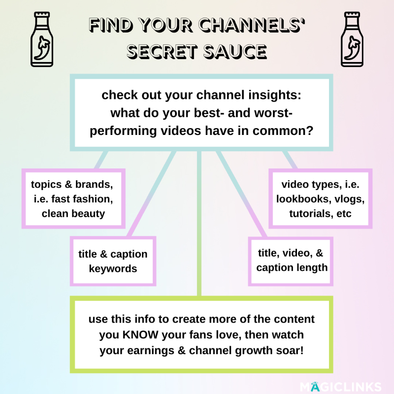 check out your channel insights: what do your best- and worst-performing videos have in common? -topics & brands, i.e. fast fashion, clean beauty -video types, i.e. lookbooks, vlogs, tutorials, etc -title & caption keywords -title, video, & caption length use this info to create more of the content you KNOW your fans love, then watch your earnings & channel growth soar!