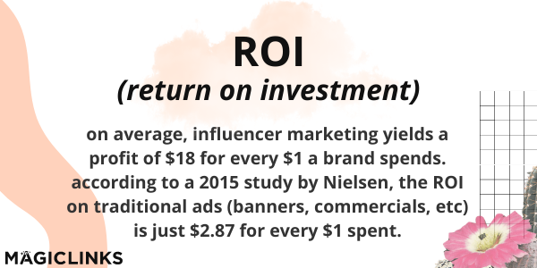 ROI (return on investment): on average, influencer marketing yields a profit of $18 for every $1 a brand spends. according to a 2015 study by Nielsen, the ROI on traditional ads (banners, commercials, etc) is just $2.87 for every $1 spent.