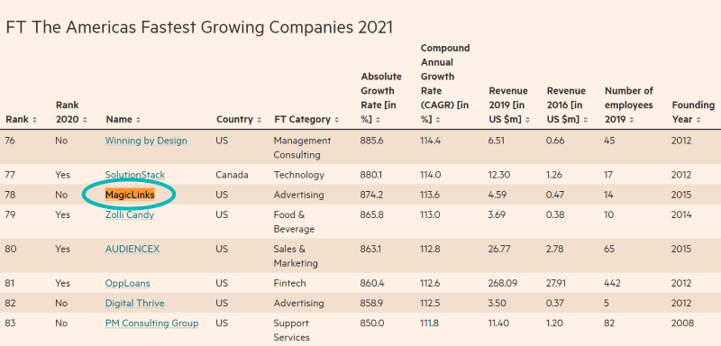 MagicLinks is ranked #78 on the Financial Times The America's Fastest Growing Companies List for 2021