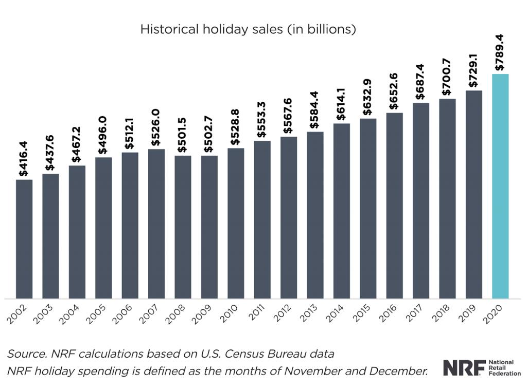 holiday consumer shopping 2021