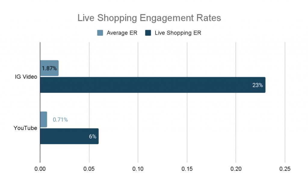life shopping statistics influencer campaign data